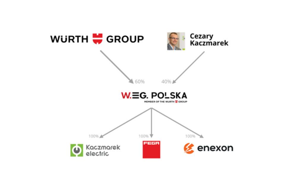 W.EG Polska i Kaczmarek Electric łączą siły